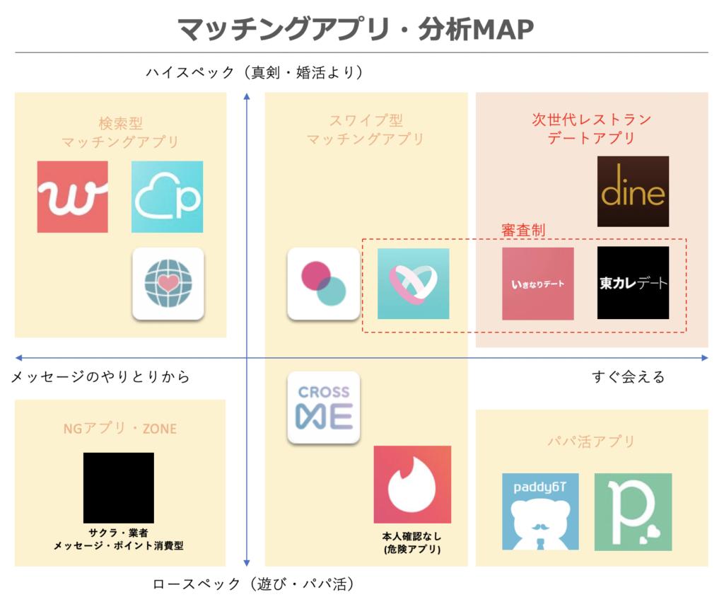 マッチングアプリ 分析MAP