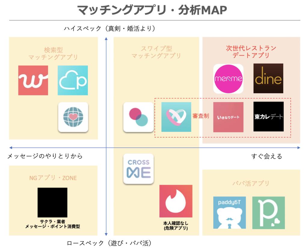 マッチングアプリ分析MAP